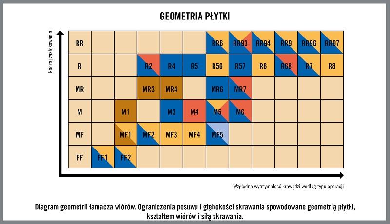 5986_PL_HQ_ILL_Chipbreaker_Geometry_Diagram_m