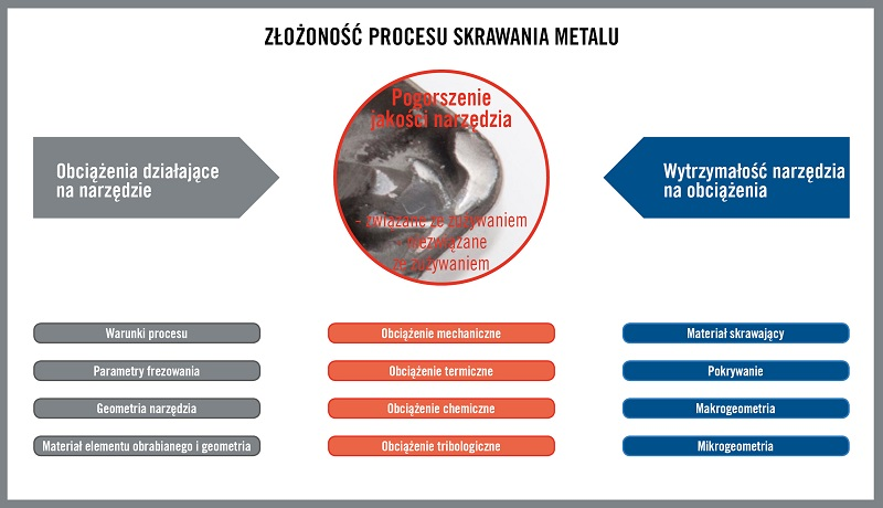 5986_PL_HQ_ILL_The_Complexity_Of_The_Metal_Cutting_Process_m
