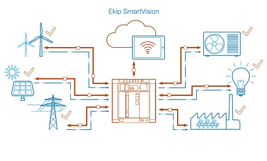 ABB Ekip+SmartVision+animation+illustration_m