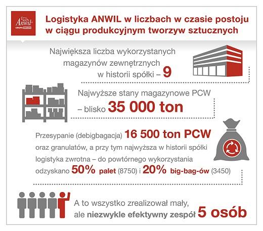 Anwil Logistyka ANWIL w czasie postoju w ciągu produkcyjnym tworzyw sztucznych - infografika_m