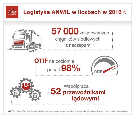 Anwil Logistyka ANWIL w liczbach w 2016 r.-infografika_m