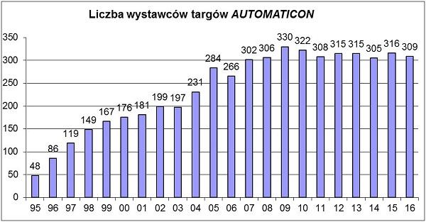 Automaticon wykres_m