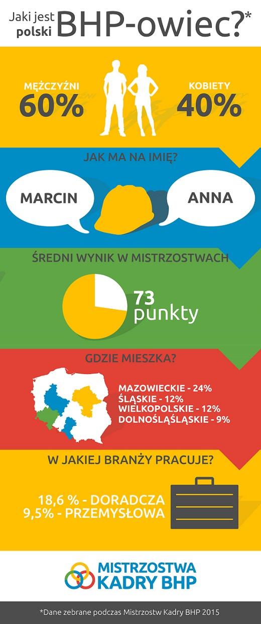 BHP infografika_wyniki_m
