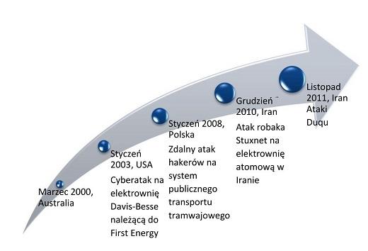 Cyberbezpieczenstwo1_m