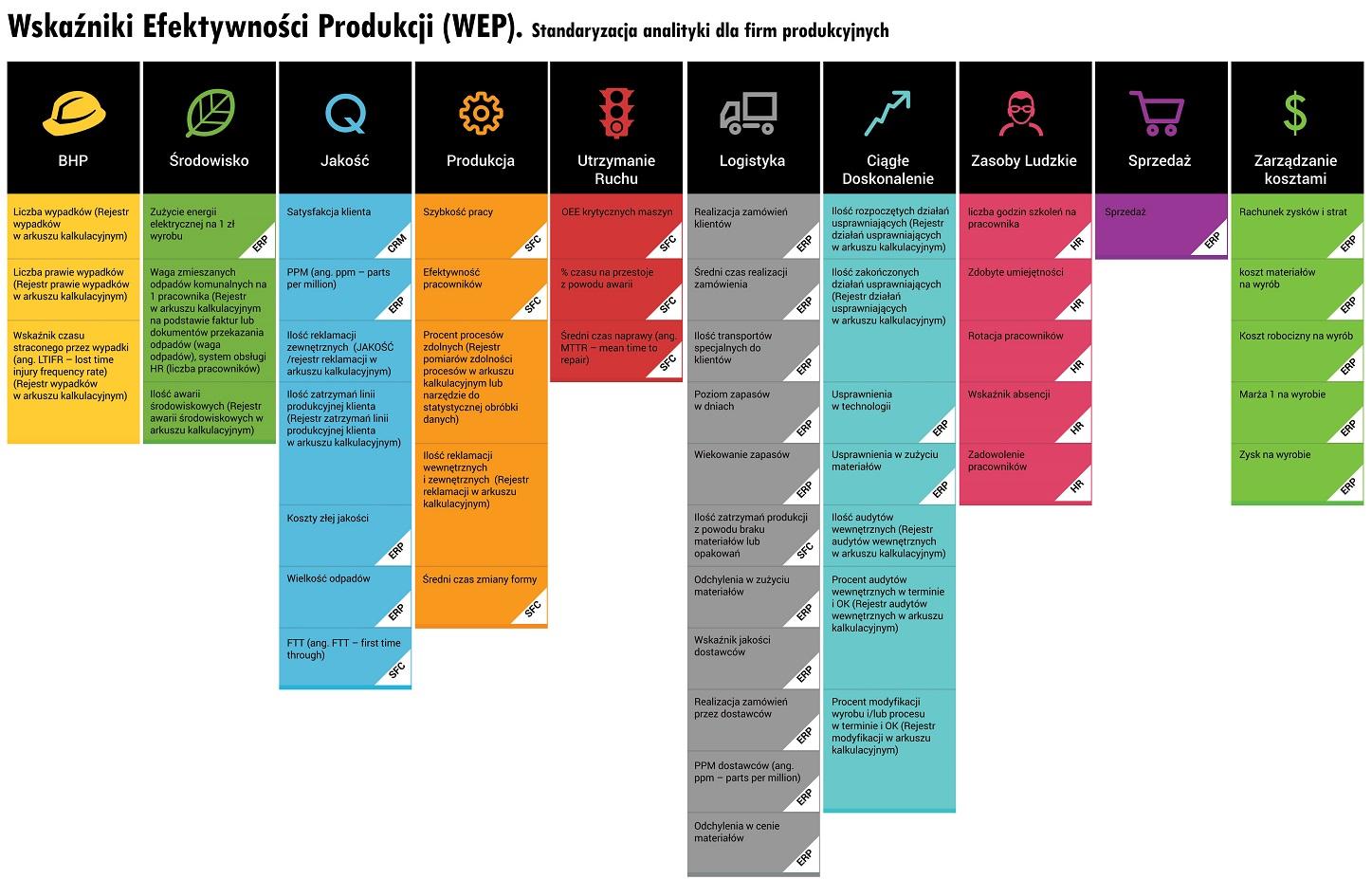 DSR Plakat Wskazniki Efektywnosci Produkcji_m