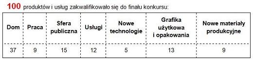 Dobry wzor tabela_m