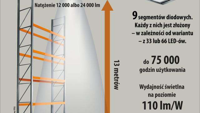 Infografika_Mirona_QL_Fot._www.trilux.com_STILL_Polska