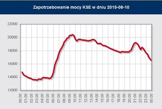 PSE wykres 10_m