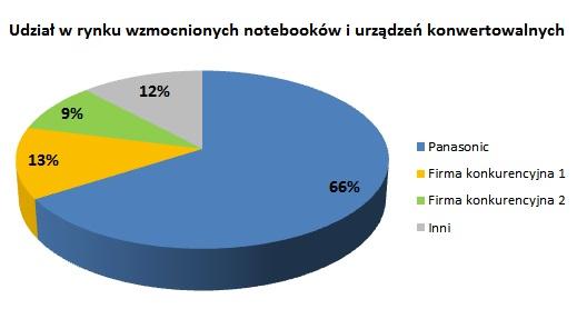 Panasonic Rynek notebooków 2015