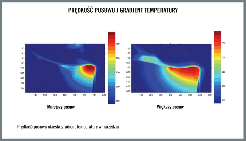 Seco 6614_PL_HQ_ILL_Feed_Rate_And_Temperature_Gradient_m