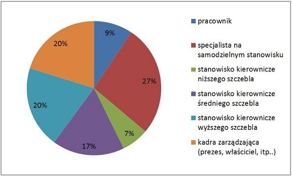 Struktura czytelników według stanowiska_m
