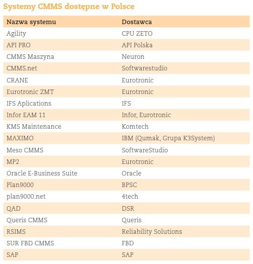 Systemy CMMS dostepne w Polsce