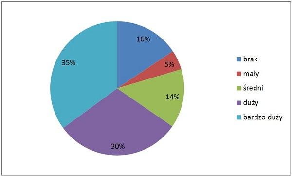 Wpływ czytelników na zakupy w firmie_m