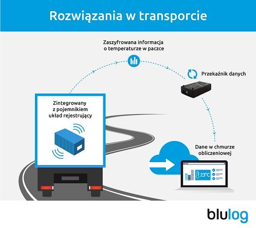 blulog._miedzynarodowy_producent_opakowan_z_polska_technologia_m