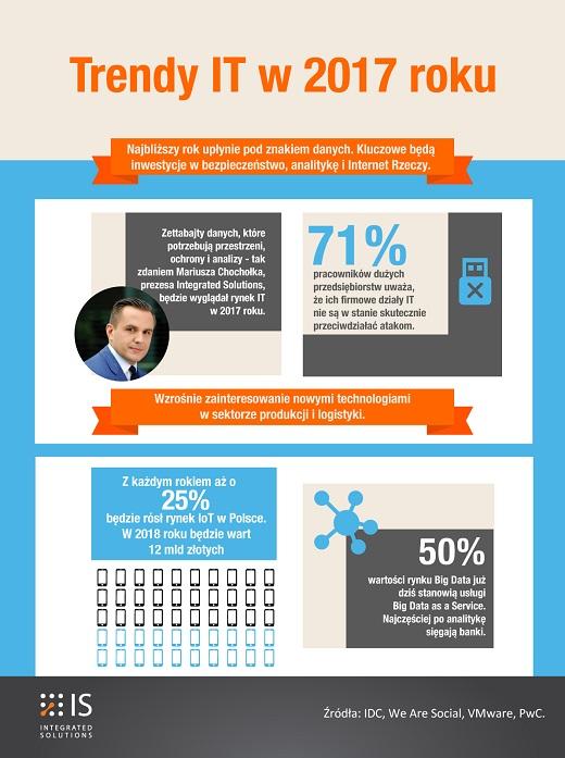 infografika_trendy2017_m