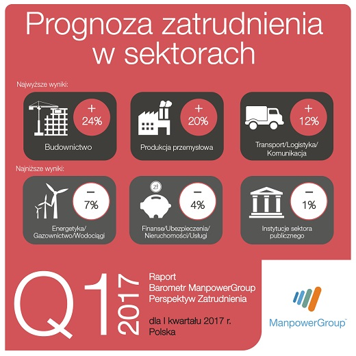 prognoza_sektory_Q1_2017_m