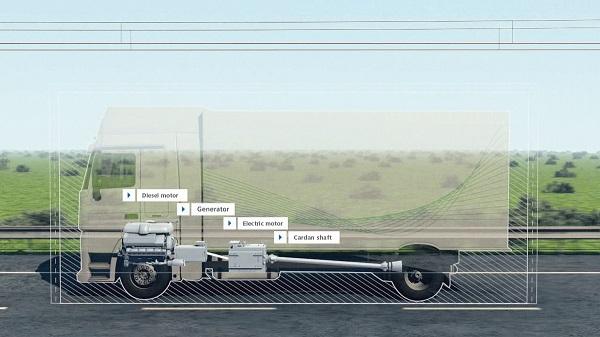 Der Antrieb der Lkw erfolgt immer über einen Elektromotor. Auf elektrifizierten Strecken wird der Elektromotor über die Oberleitung mit Strom versorgt. Der Stromabnehmer überträgt den Strom von der Oberleitung zum Antriebssystem des Lkws. Zusätzlich verfügen die Lkw über einen leistungsstarken Dieselmotor für nicht elektrifizierte Strecken. Mit optimalem Wirkungsgrad treibt dieser Motor auf dem Fahrzeug einen Generator an, mit dem der Strom für den Antrieb des Elektromotors erzeugt wird. Bei Überholmanövern oder auf nicht elektrifizierten Strecken können die Fahrzeuge auf konventionellen Dieselbetrieb oder optional auf Versorgung durch einen Energiespeicher umschalten. The HGVs are always driven by an electric motor. On electrified routes, the electric motor takes its power from an overhead contact line. The pantograph transmits the power from the overhead contact line to the HGV's drive system. The HGV is also equipped with a powerful diesel engine for non-electrified routes. With optimum efficiency, this engine drives an onboard generator which in turn generates the power required to drive the electric motor. When overtaking other vehicles or operating on non-electrified routes, the vehicle can change over to conventional diesel engine operation or operation on an energy storage system.